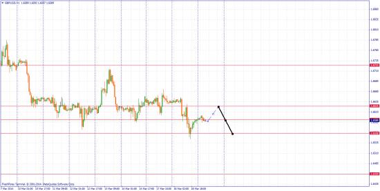 GBP/USD вверх или вниз?)