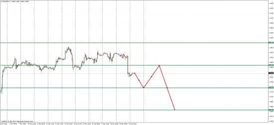EUR/USD взлет или падение вот в чем вопрос)