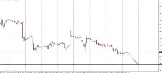 EUR/USD продолжение падание...
