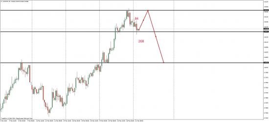 EUR/USD и AUD/CHF торговые мысли