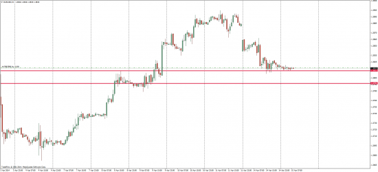 EUR/USD 15.04.2014