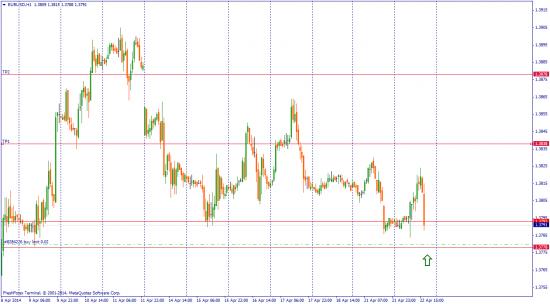 EUR/USD торговые мысли