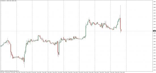 EUR/USD Показала класс)