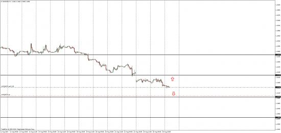 1h графи EUR/USD торговая мысль, пробой