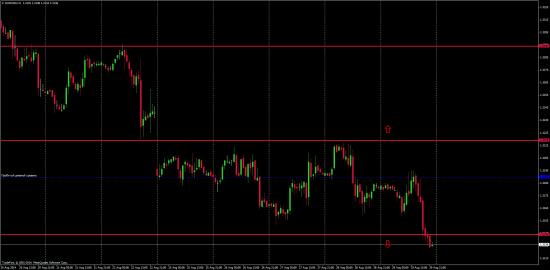 Торговые мысли Евро и Фунт