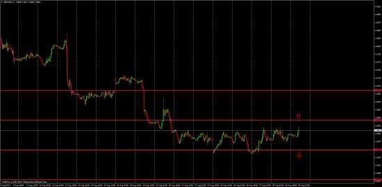 GBP/USD торговые мысли