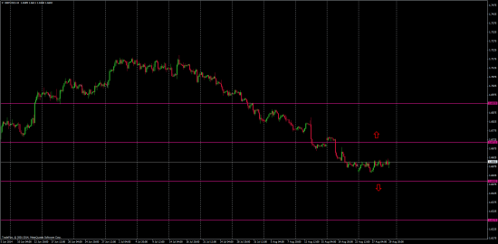1 сентября 2014 EUR/USD & GBP/USD графики 1h и 4h