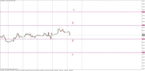 2 сентября GBP/USD торговые мысли