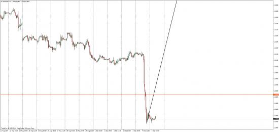 5 сентября EUR/USD торговые мысли
