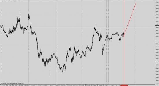 Отмена сценария вниз, сценарий вверх EUR/USD и GBP/USD