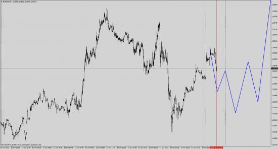 Прогноз по EUR/USD (если не пробьем лоу на 1.35232)