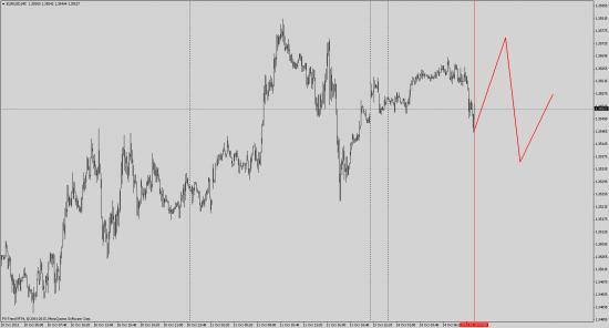 Коррекция ожиданий по EUR/USD