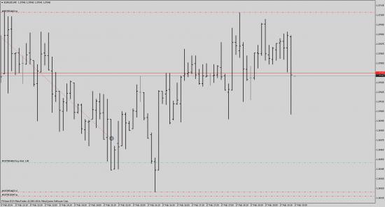 EUR/USD торговый сигнал 2 - расчет и результат