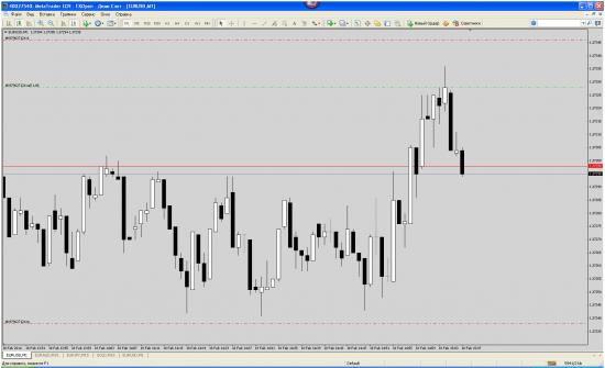EUR/USD sell, торговый сигнал 3
