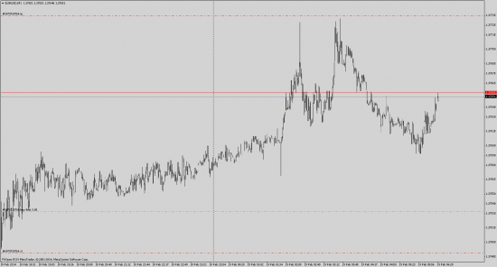EUR/USD buy, торговый сигнал 4
