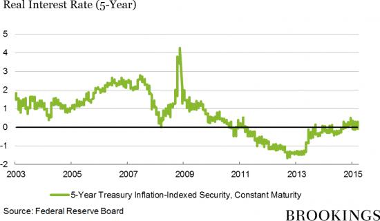 Экономика.Почему мы имеем низкие процентные ставки.Часть 2.
