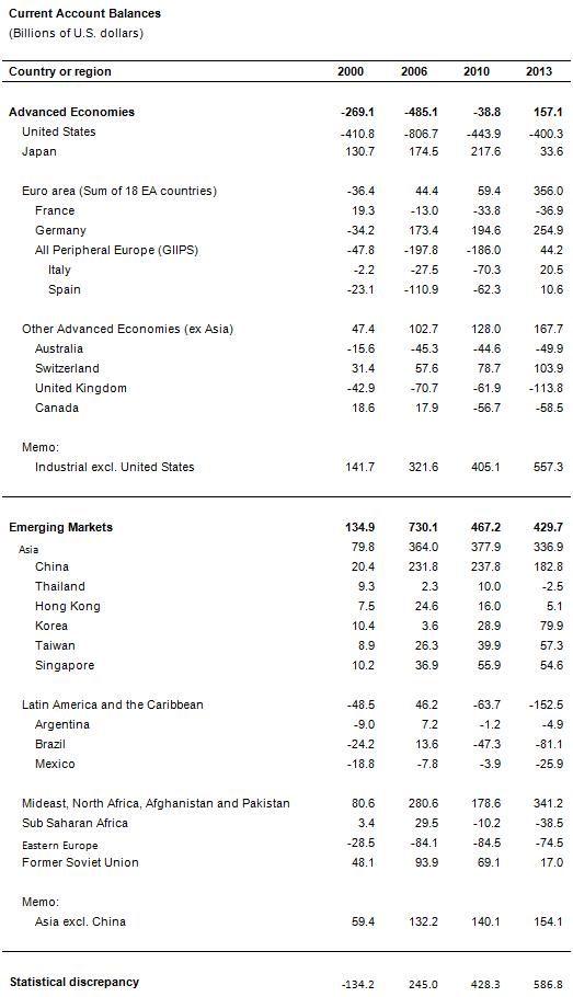 Экономика. Почему мы имеем низкие процентные ставки. Глобальный избыток сбережений. Часть 3.