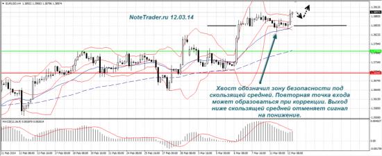 Прогноз валютных пар 13.03 — 14.03.14
