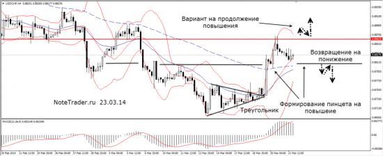 Прогноз валютных пар 24.03.14