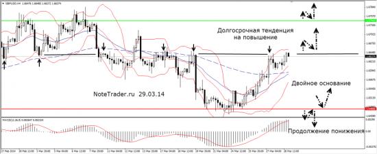Прогноз валютных пар 31.03 — 02.04.14