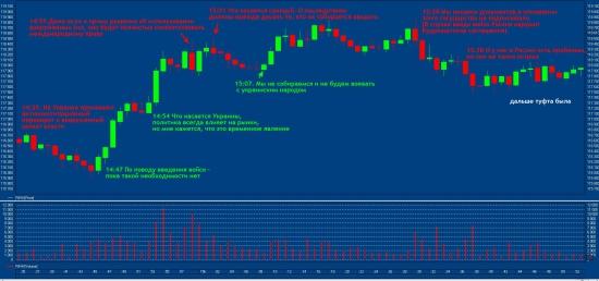 Транскрипт речи Путина 04.03.2014 на минутном графике RIH4