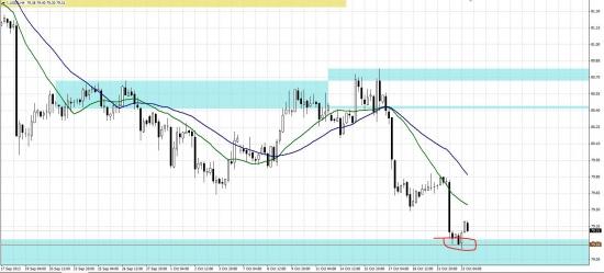 Что же будет дальше? Неклассический анализ евро\доллара.
