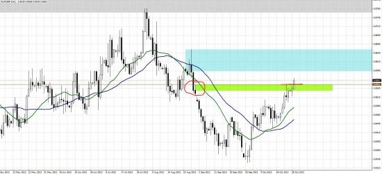Похоже готовится бросок вверх по евро и фунту.