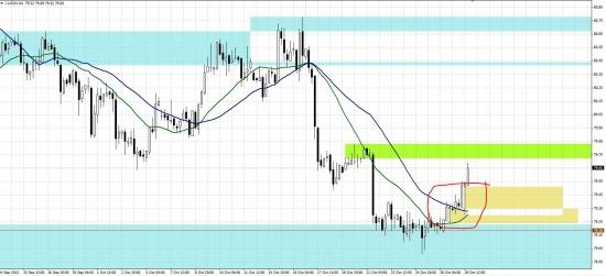 Финт ушами по евро и что будет с фунтом?