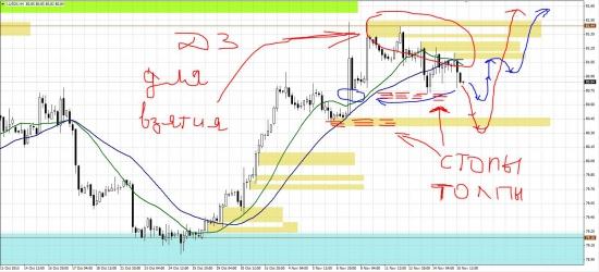 Складываем пазл дальше. Анализ евро и фунта.