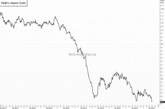 Is Urals proxy to Brent?