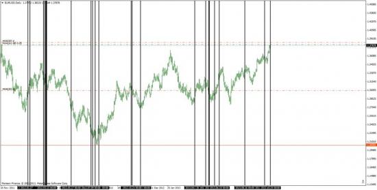 Солнечные вспышки и движения финансовых рынков в повседневной жизни.