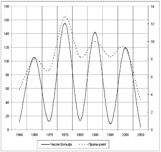 Нетрадиционные теории цикличности: цикличность солнечной активности и цикличность развития экономики