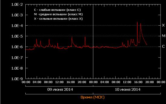 "Череда сильных вспышек на Солнце ""Класс X2.2, Х 1,5"""