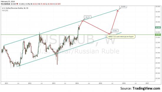 По рублю: чего все паникуют?
