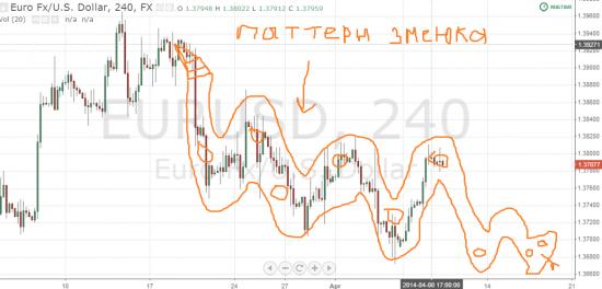Паттерн Змеюка на EUR/USD(6E)