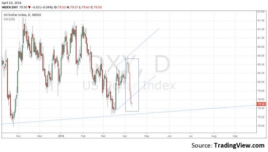 Индекс доллара(DXY) - фигура двухгорбый верблюд