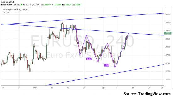Веруете ли вы в падение евро?