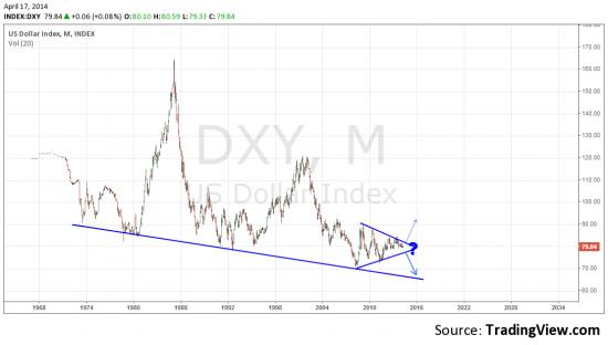 Что будет с долларом?