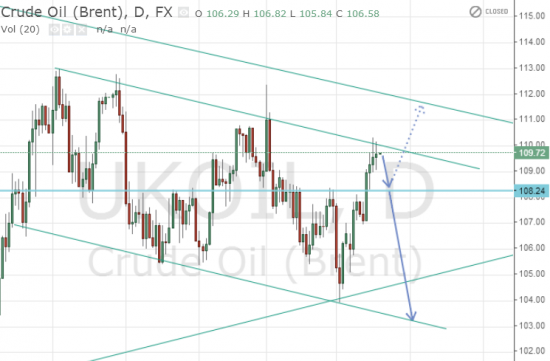 США в ближайшие дни обвалит цены на нефть