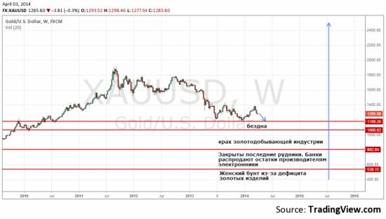 Золото опять оставит с носом всех инвесторов