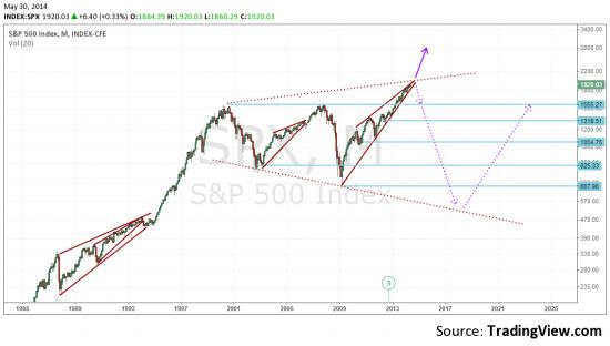 S&P 500. Вверх или не вверх?