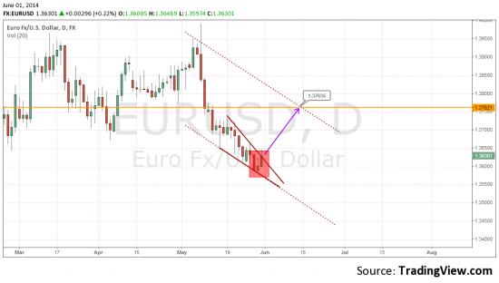 6E(EUR/USD) - коррекция, которую все так ждут