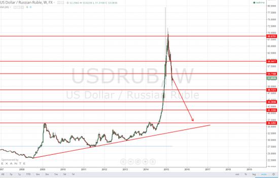 Прогноз по рублю