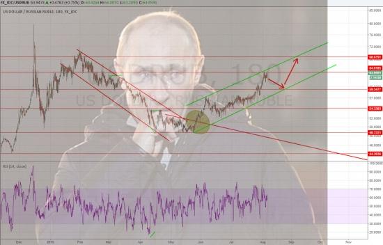 Технический обзор рубля и Путин