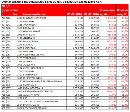 Антирэнкинг Российских банков за февраль 2014