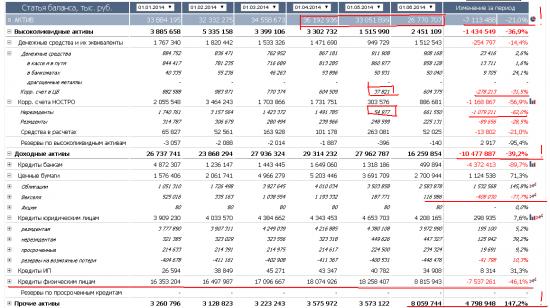 Бэнкинг по-русски: Русславбанк избавился от половины кредитного портфеля с 90% дисконтом....