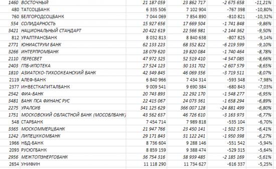 Бэнкинг по-русски: АнтиРэнкинг банков по обеспеченности кредитов юрлиц, часть вторая