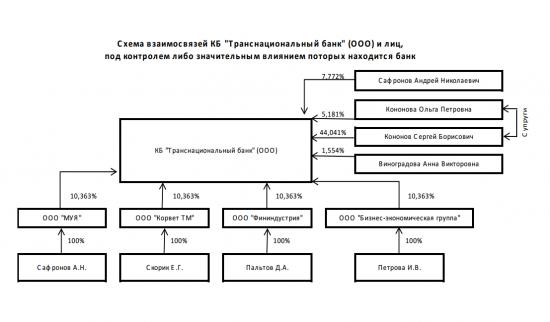 Бэнкинг по-русски: Еще один региональный банк катится в пропасть - 16 ярдов вкладов!!!