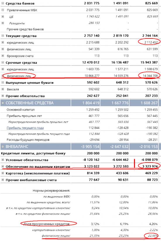 """Бэнкинг по-русски: Начала формироваться новая """"расстрельная тройка"""""""