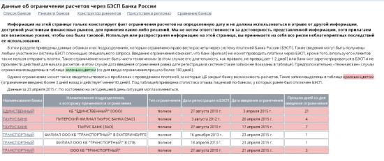 Бэнкинг по-русски: минус Две  лицензии...
